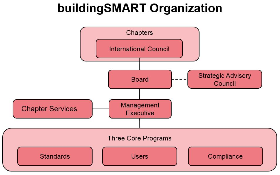 buildingSMART Organisation
