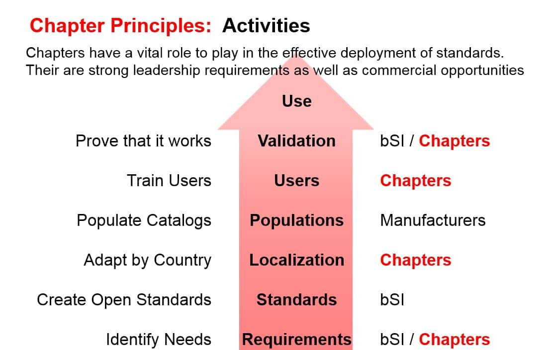 Chapter-Principles-Activities