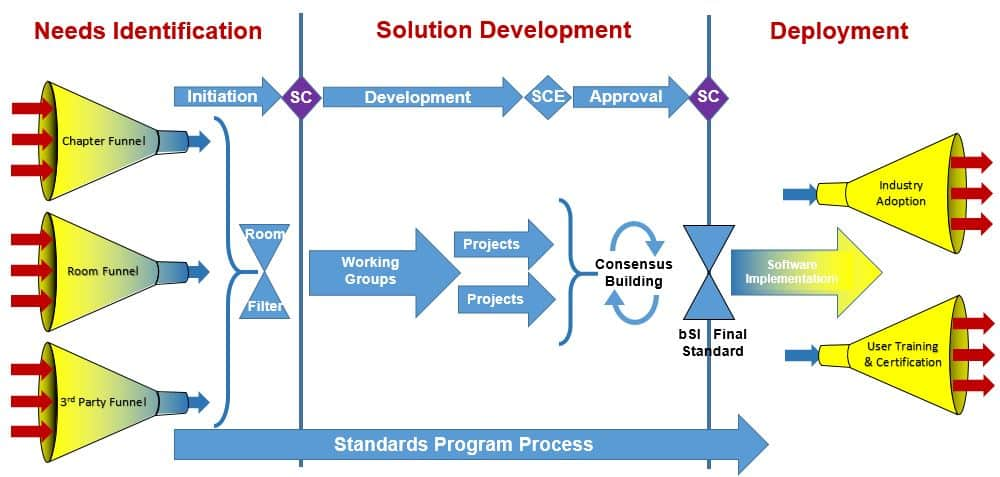 14-10-23-Standards-Process-Overview
